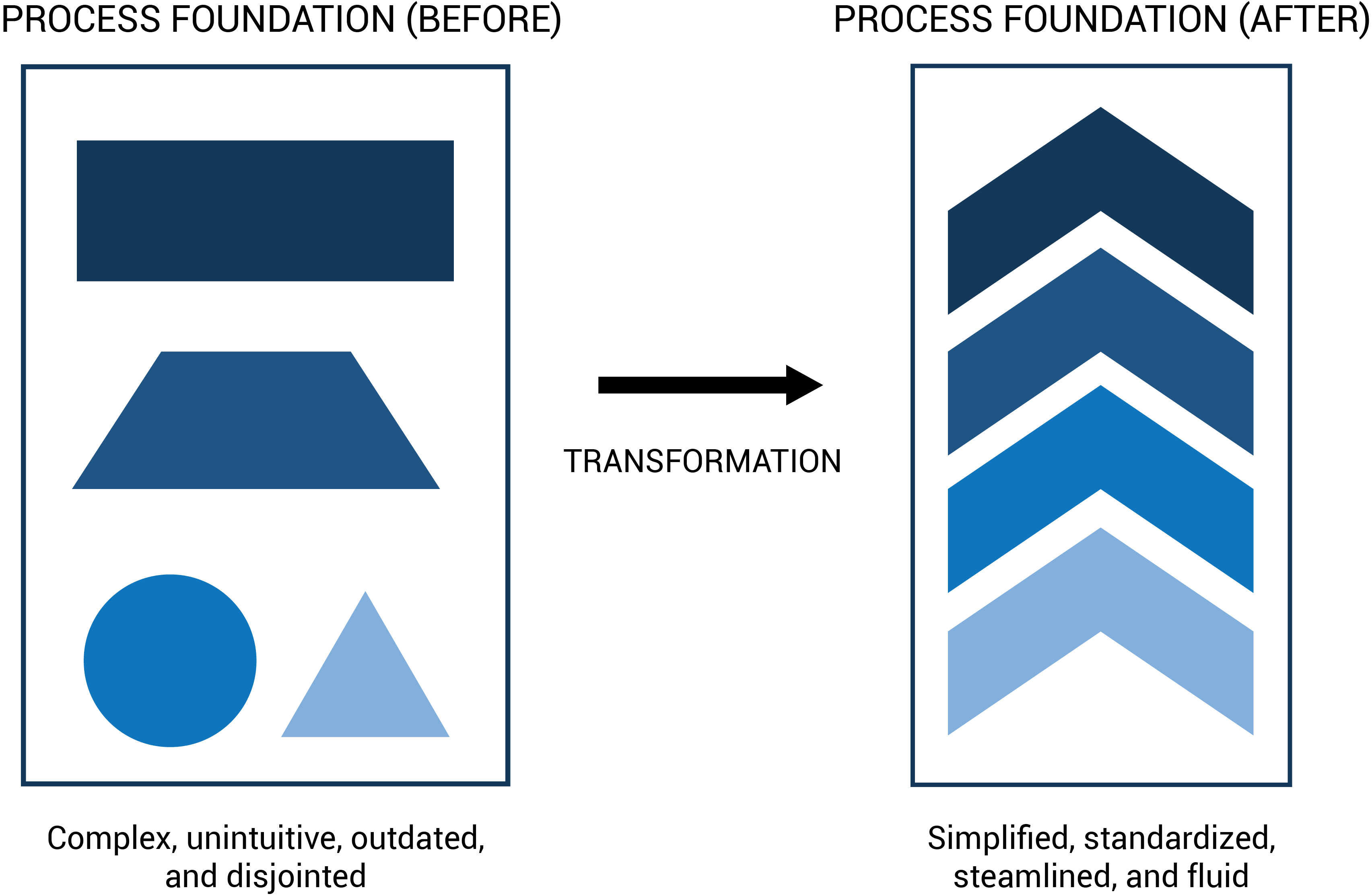 Process Transformation with the Future of Work