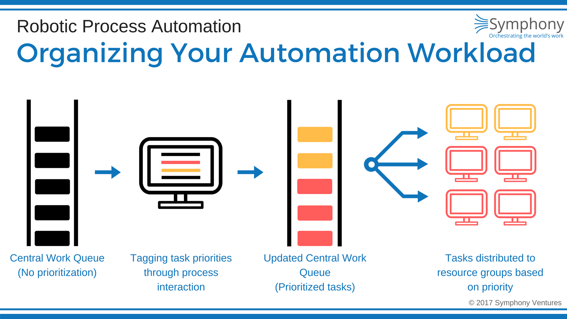 How an RPA workload is distributed