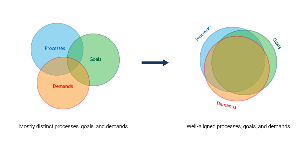 Aligning your processes, goals, and demands is the key to success in the Future of Work