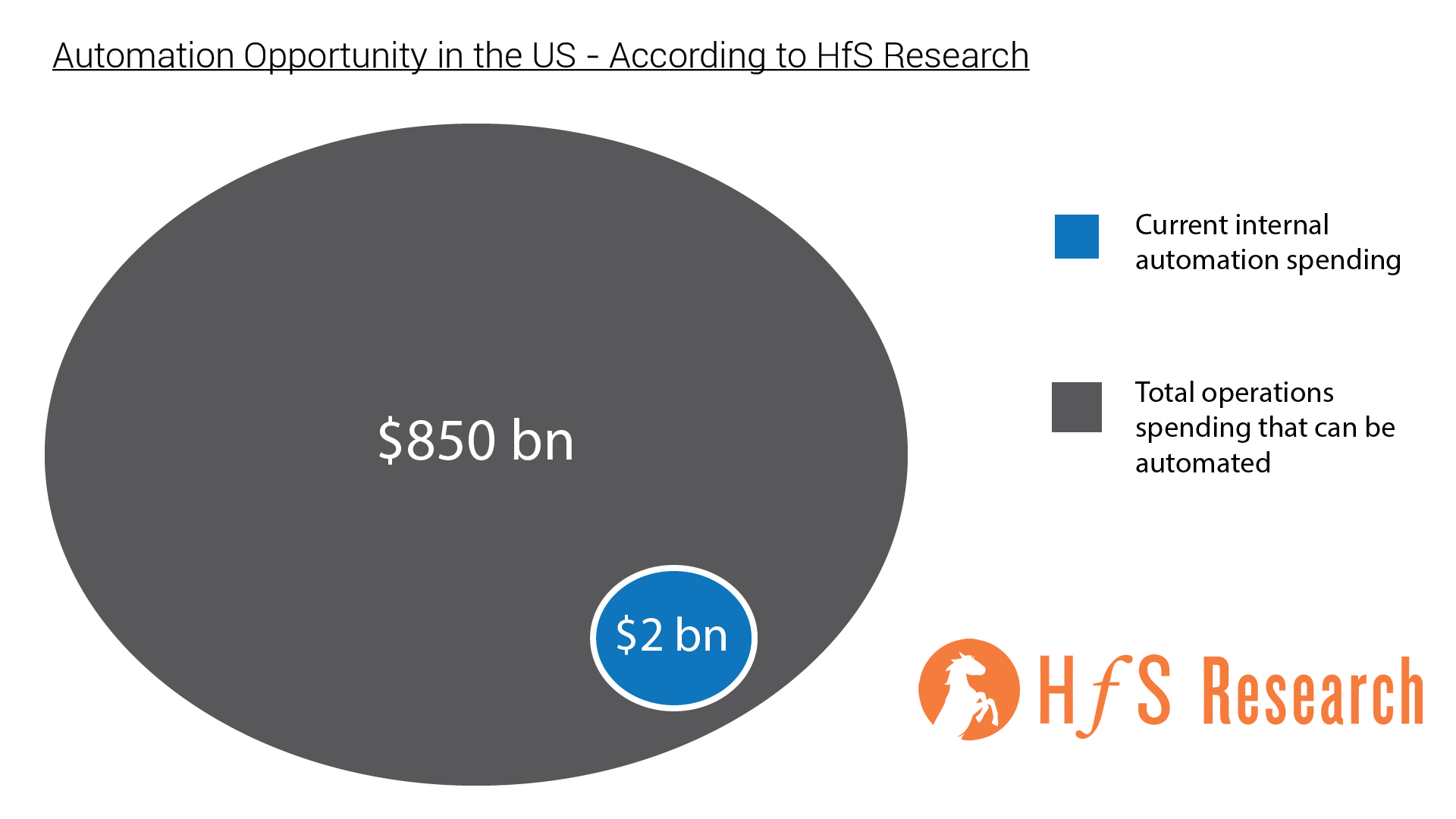 RPA Industry Report from HfS Research